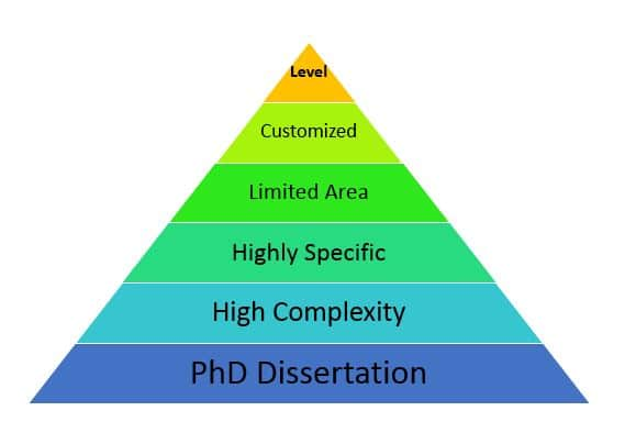 What is dissertation in PhD