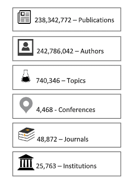 academic search engines stats