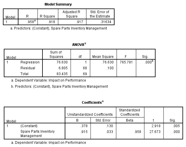 model summary table