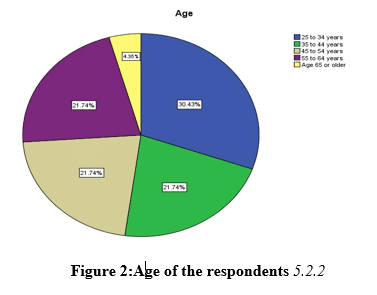 figure 2 age of the respondents pie chart