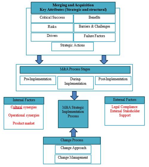 finance dissertation flowchart diagram
