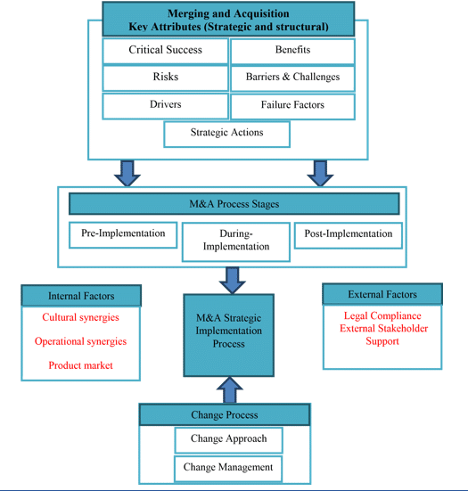 accounting finance dissertation flowchart diagram