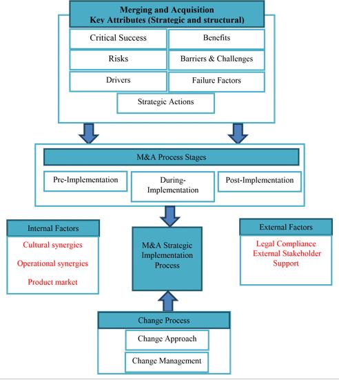 dissertation flowchart diagram