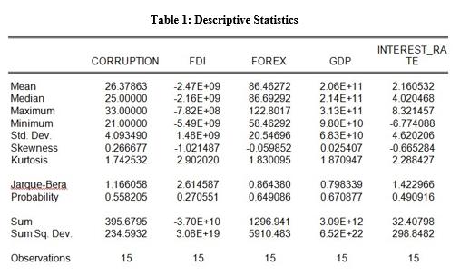 descriptive statistics table