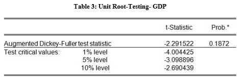 unit root testing GDP table