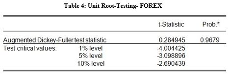 unit root testing FOREX table
