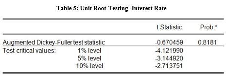 unit root testing interest rate table