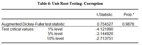 unit root testing corruption