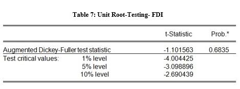 unit root testing FDI table