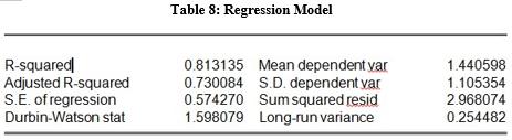 regression model table