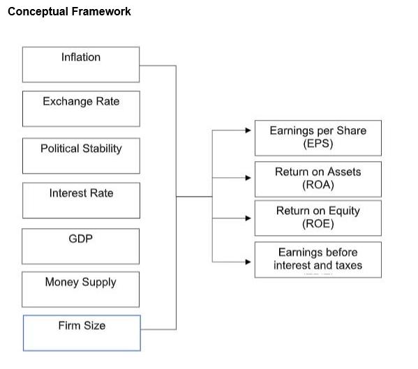 accounting and finance dissertation literature flowchart