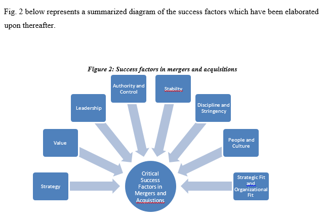 accounting dissertation sample diagram