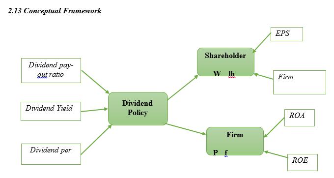 finance dissertation literature framework
