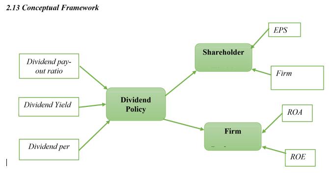 accounting and finance dissertation literature framework