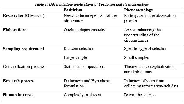 differentiating implications of positivism and phenomenology