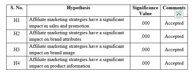 marketing dissertation introduction table