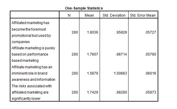 marketing dissertation introduction sample Stats