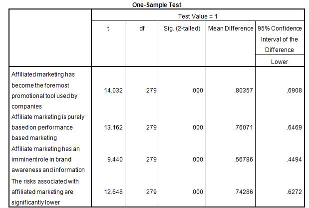 marketing dissertation introduction sample test