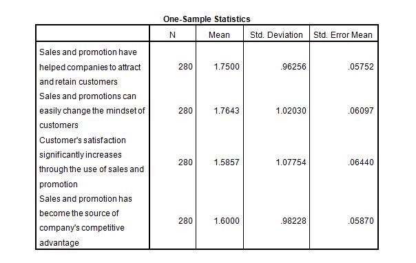 marketing dissertation introduction stats