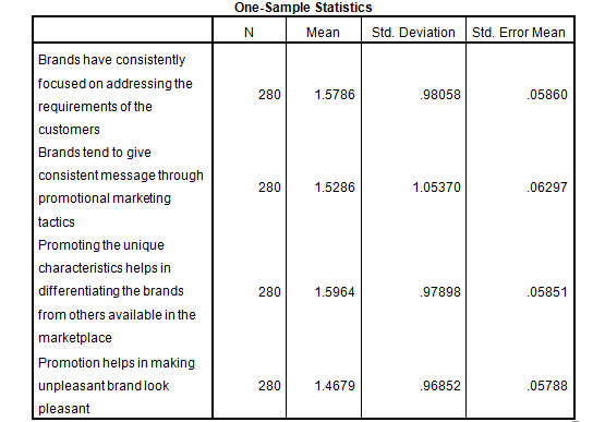 marketing dissertation introduction sample statistics
