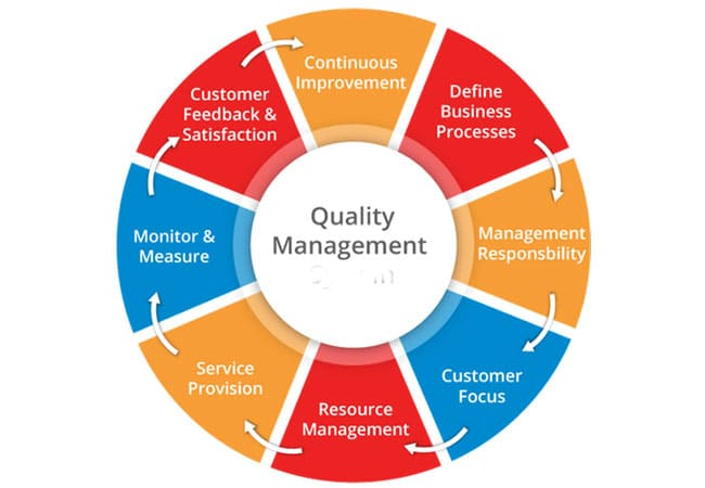 Quality-Management-Dissertation-Topics